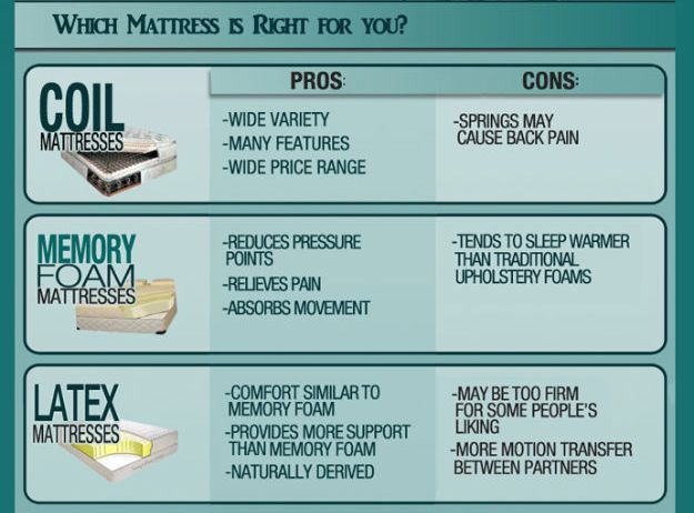 How To Choose The Mattress That S Right For You Start With A Few Simple Pros