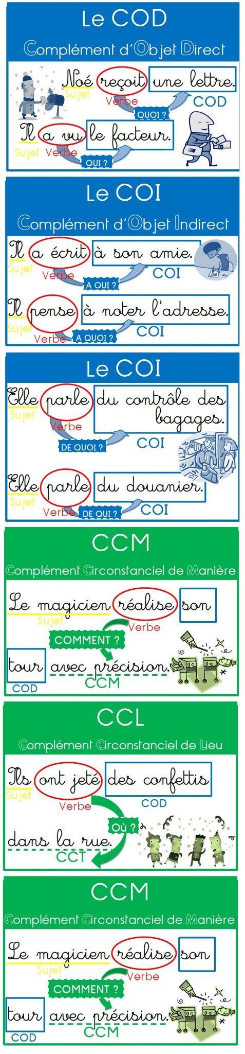 Des affiches pour les compléments (COD, COI, Compléments Circonstanciels)