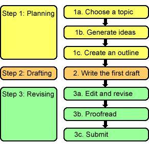 process essay outline - Steps Of Essay Writing