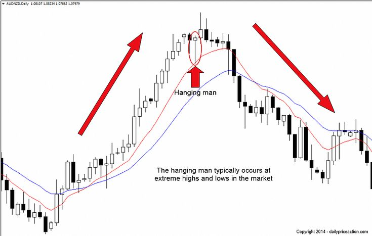 How To Trade Forex Pin Bars For Consistent Profits
