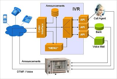 IVR used to allows a computer to interact with humans through the use of voice and DTMF tones.