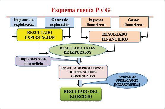 http://www.contabilidad.tk/sites/contabilidad.tk/files/imagen4.gif
