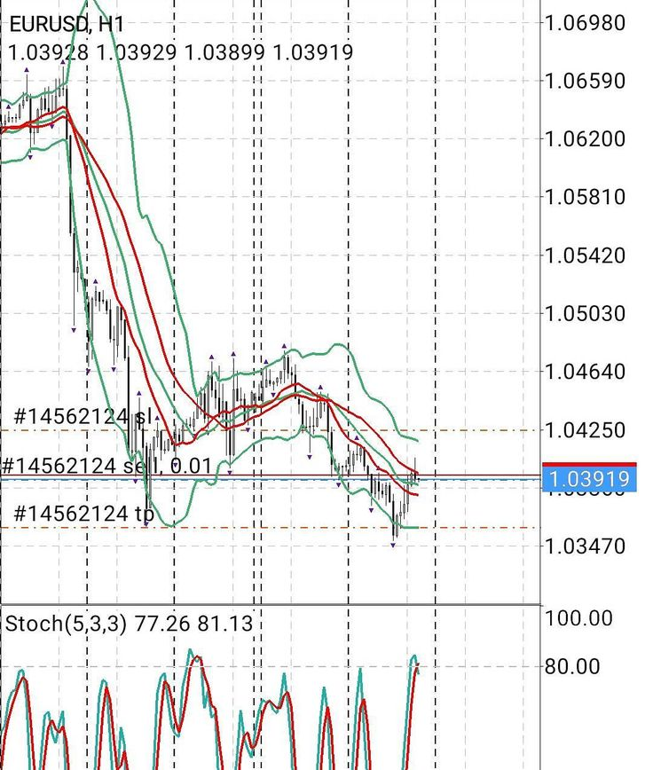 Eur/USD Señal de venta en el oscilador estocastico #forextrading