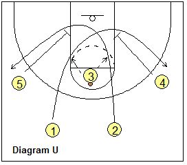 "Tom Izzo's MSU Iso-3 -""Chest"" - Coach's Clipboard #Basketball Coaching"