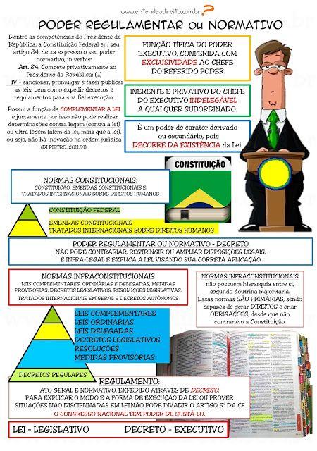 ENTENDEU DIREITO OU QUER QUE DESENHE  ???: PODER REGULAMENTAR - PODERES DA ADMINISTRAÇÃO PÚBL...