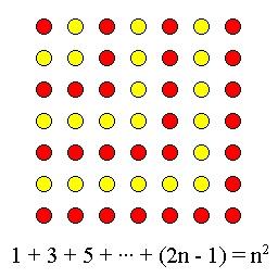 n squared