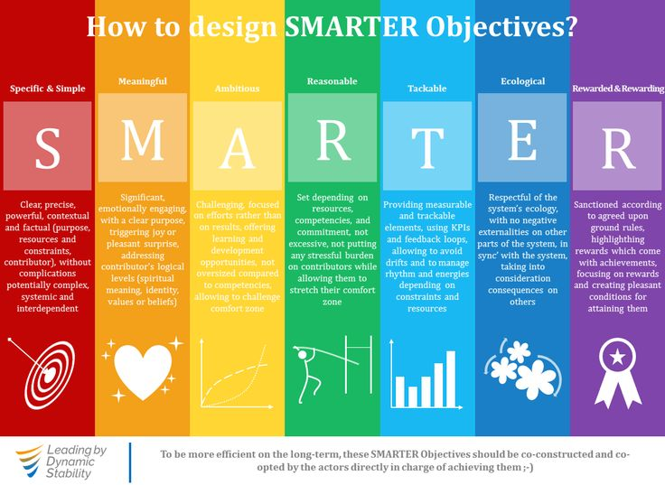 How to design SMARTER Objectives?