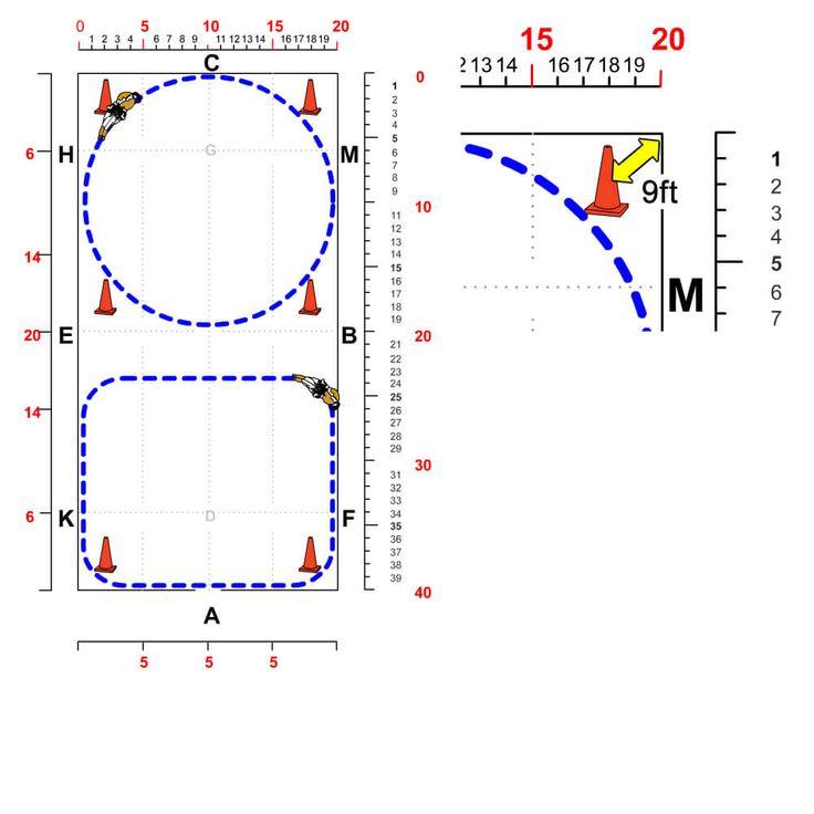 Dressage Training 20 M Circles vs  Corners