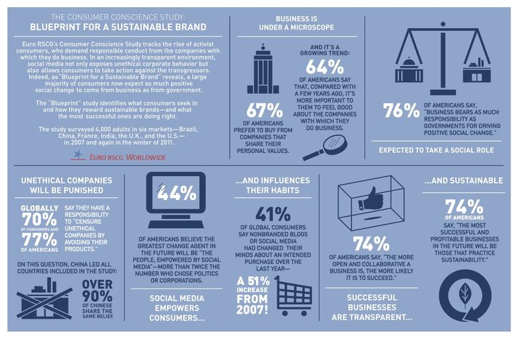 Blueprint for a sustainable brand #infographic #marketing: Infographic Infografia, Eco Infographic, Infographic Marketing, Sustainability Brandinfograph, Infographic General, Social Media, Sustainability Infographic, Sustainability Branding, Branding Infographic