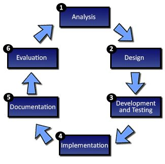 systems analysis - Google Search