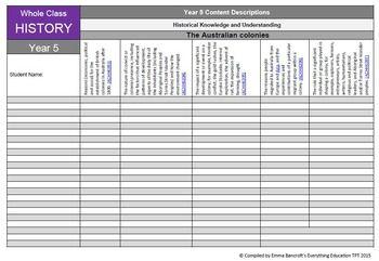Year 5 History Australian Curriculum Package