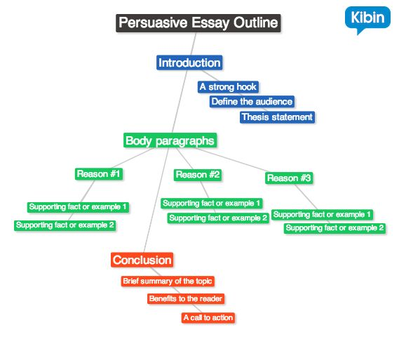develop outline persuasive essay