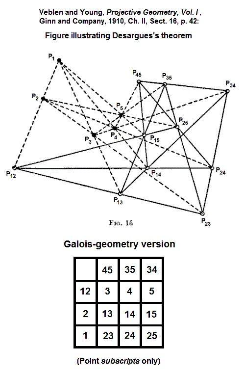 Veblen-Young Desargues with Galois version.