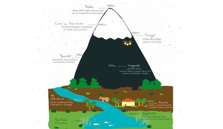 Descrizione di paesaggio commestibile