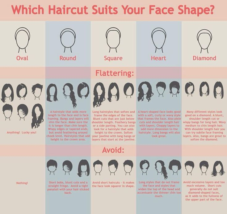 face shapes and hair lengths