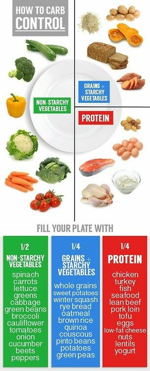 Fill your plate with 1/2 Veggies, 1/4 protein, 1/4 starches.   I'll take it one step further and say, leave out any baked good and just stick to whole grains.  BAM! Lose weight instantly.