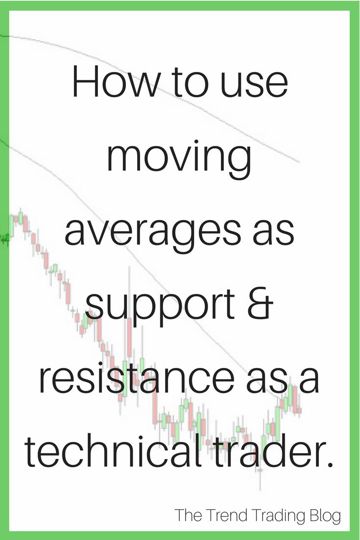 Support And Resistance Trend Trading Trading Quotes Moving Average