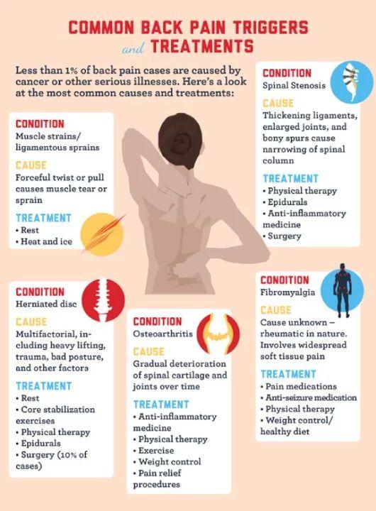Natural Remedies For Back Disk
