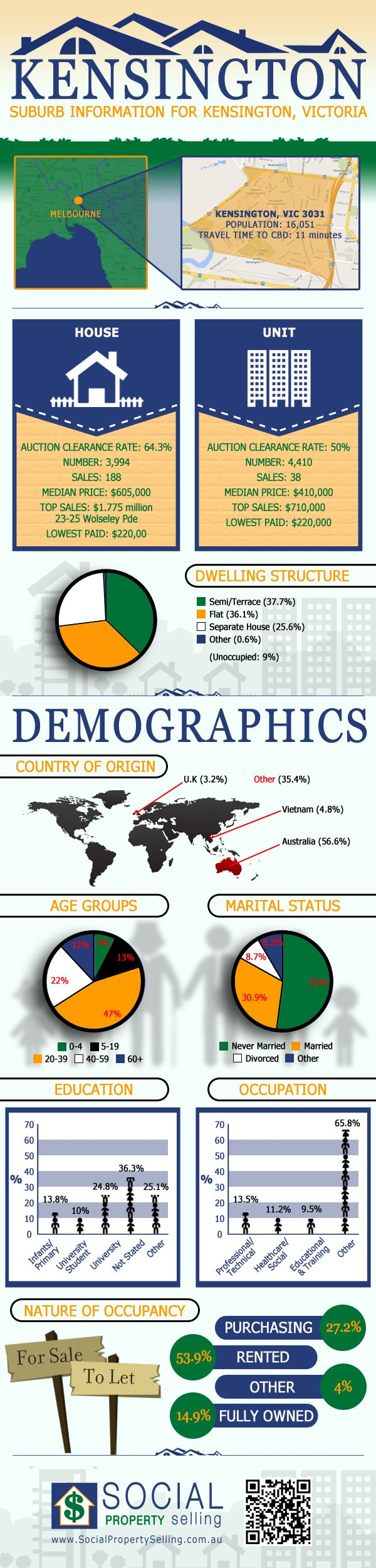 Kensington Victoria suburb demographics by Social Property Selling Kensington Suburb Profile