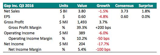 Gap's Sales Slump Continues In The Third Quarter