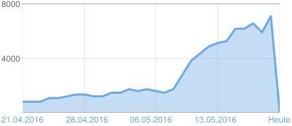 7.048 !!! Heute die 7.000 / siebentausender Marke geknackt ! Fantastisch Grafik der Seitenaufrufe Balaton TV 20. April - 19. Mai 2016 ===> http://www.balaton1.tv/