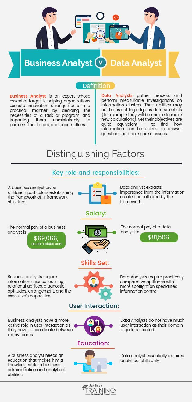 Infographic Difference Between Business Infographic Difference Between Business Analyst And Data Ana Business Analyst Data Analyst Business Analysis