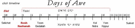 Yom Kippur ~ Day of Atonement ~ ~ ~ The ten days between the Feast of Trumpets and the Day of Atonement (Yom Kippur) are called the Days of Awe. Here is a helpful timeline from >>>   http://www.hebrew4christians.com (excellent site)....   Original info was gotten from >>> http://heartofwisdom.com/blog/3-facts-about-the-prophetic-fall-holidays