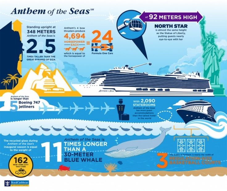Infographic: Anthem of the Seas, măsurile unui gigant