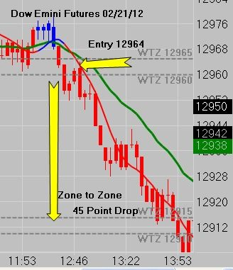 How to trade emini futures options