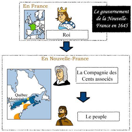 """<div title='Images, cartes ou graphiques libres de droits pour un usage éducatif et non commercial. Merci de mentionner le nom de l'auteur et la source.'class='image-licence'><span id='vert-libre'></span></div>[Le fonctionnement du gouvernement en Nouvelle-France en 1645] © Service national du RÉCIT de l'univers social, <a href=""""http://www.recitus.qc.ca"""">www.recitus.qc.ca</a>"""