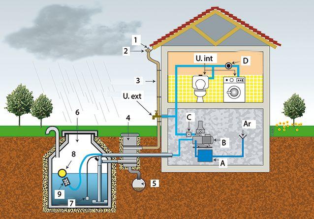 25 best ideas about citerne eau de pluie on pinterest for Augmenter pression eau maison
