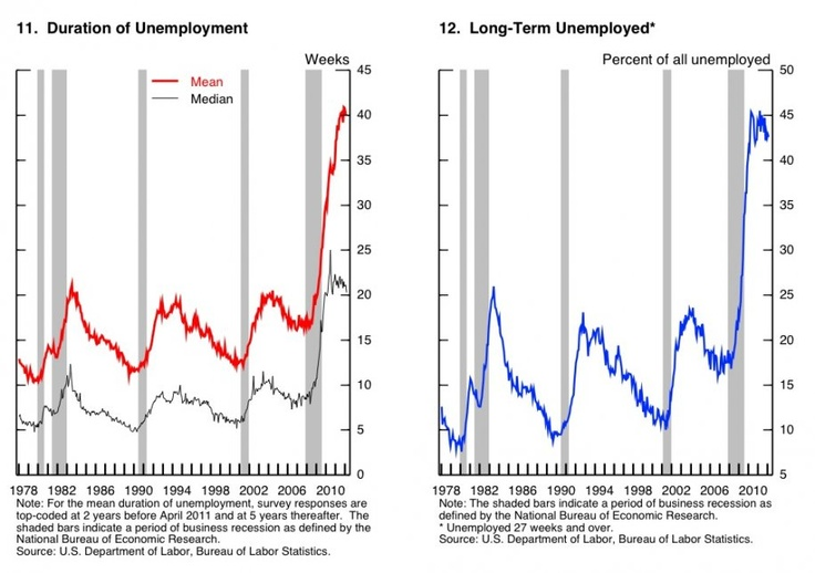 According to Bernanke the duration of unemployment and the level of structural unemployment is twice as bad as that in any recession and has not even improved with the recovery.