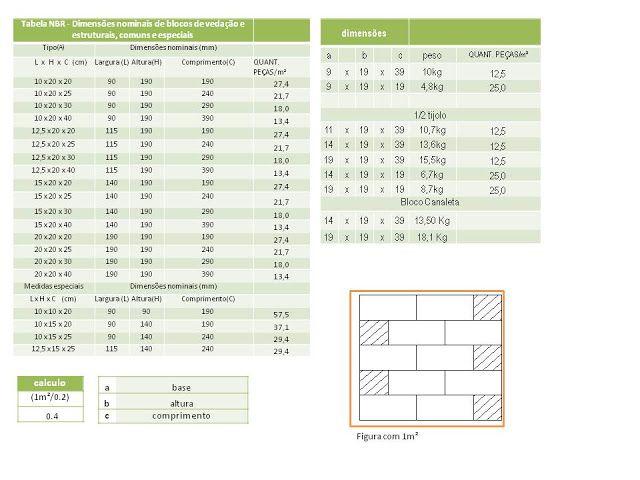 Arquitetura Conceitual: Quantos tijolos por m²?