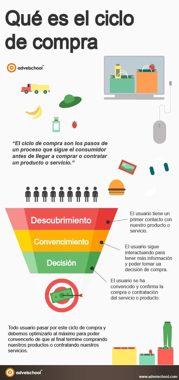 Qué es el Ciclo de Compra #infografia