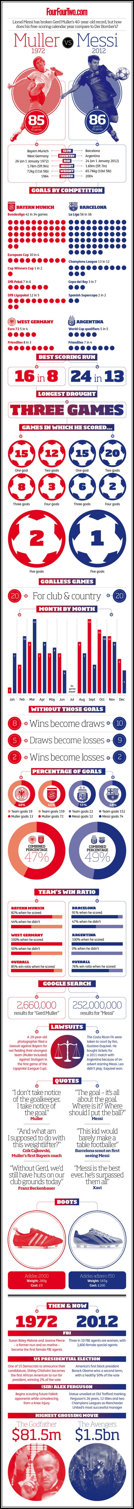 Muller and Messi's Golden Years: A graphical representation - FourFourTwo's Inside Track - FourFourTwo