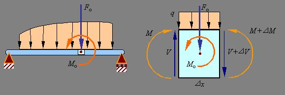 Shear Load and Bending Moment Diagrams