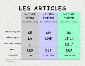 FREE Poster of French Articles. 3 versions of this poster (2 in colour and 1 in black and white).
