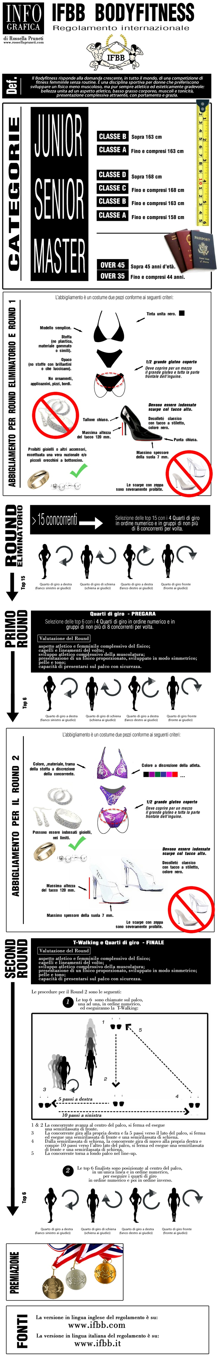 Infographics - Regolamento internazionale Bodyfitness