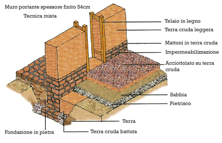Costruire in Terra cruda | Costruzioni, ristrutturazioni, edilizia ecologica - NV 800196802