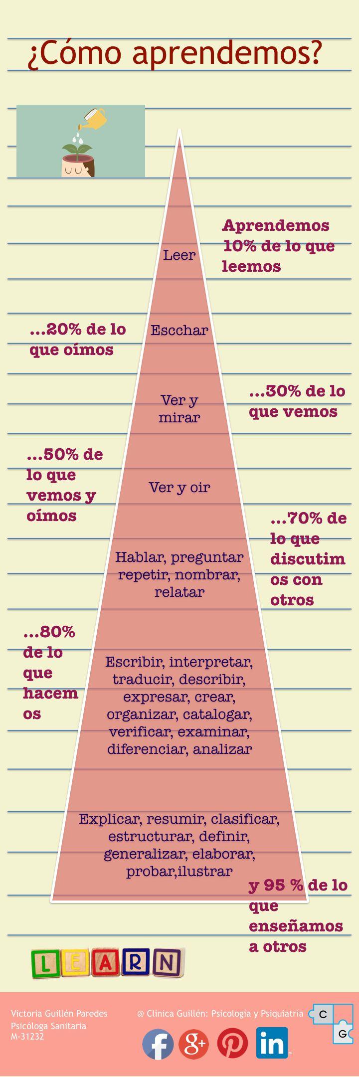 #aprendizaje #psicologia #educación
