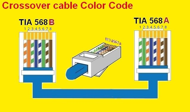 rj45 color code electrical wiring diagram  color coding