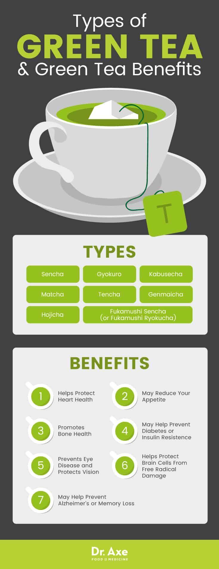 Top 7 Benefits Of Green Tea Plus Recipes Side Effects And More Dr Axe Green Tea Benefits Tea Benefits Effects Of Green Tea