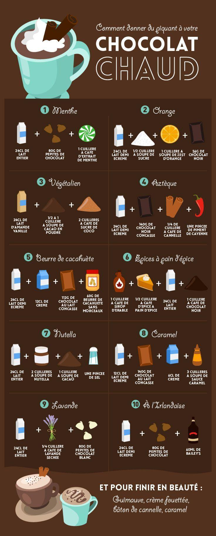 Comment créer le chocolat chaud le plus réconfortant du monde ?…
