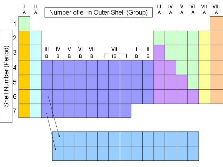 57 best química images on Pinterest Chemistry classroom, Physical - copy ubicacion de los elementos en la tabla periodica pdf