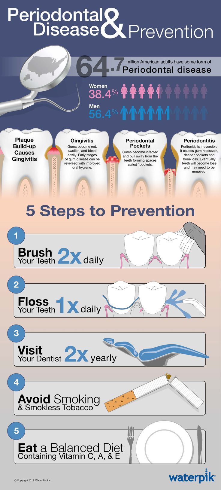 64.7 million American adults have some form of Periodontal disease.  For help maintaining your oral health check us out at http://www.gilmandds.com
