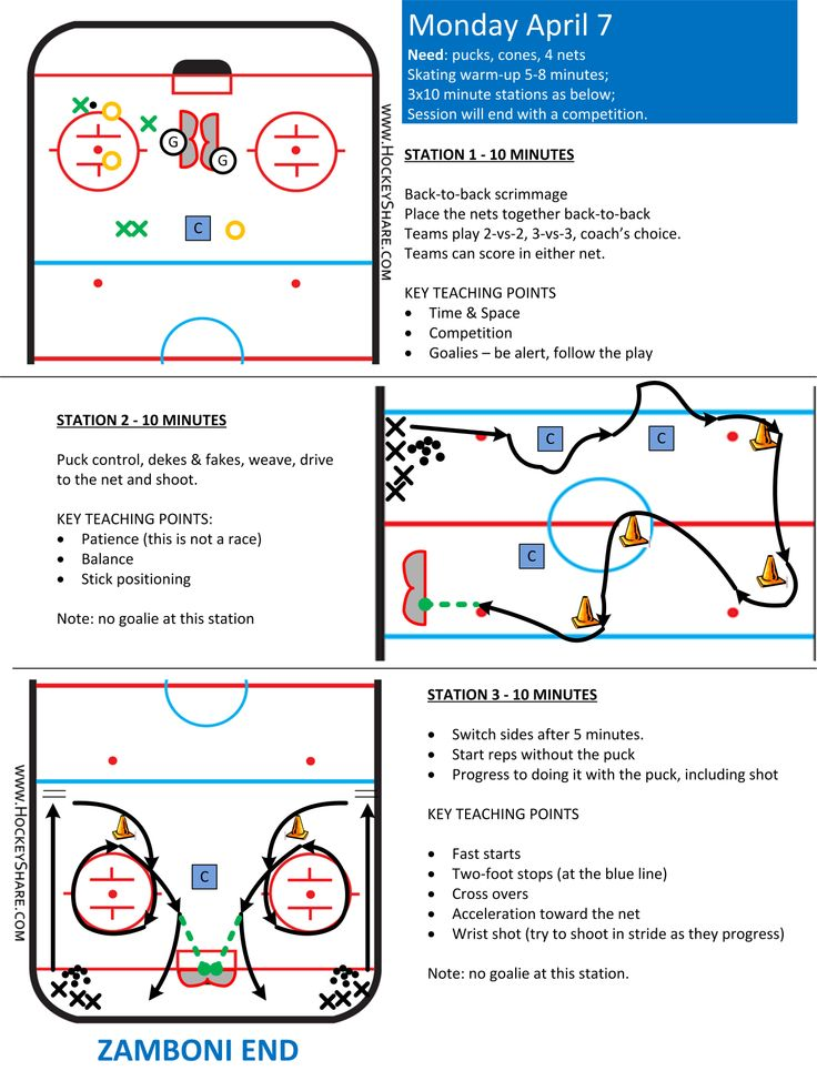 Full-ice practice plan for Novice / U8, with three stations. One station is a small-area game.