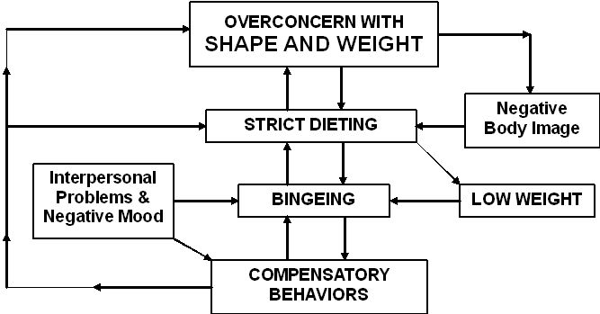cbt for eating disorder Enhanced cognitive behavior therapy (cbt-e) is an evidence-based treatment  for adults and adolescents with a range of eating issues including anorexia.