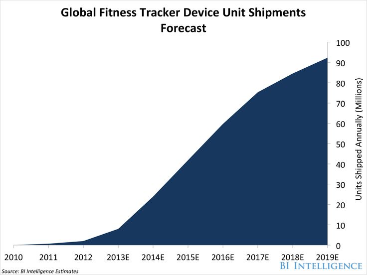 Fitness trackers take off in India (FIT)
