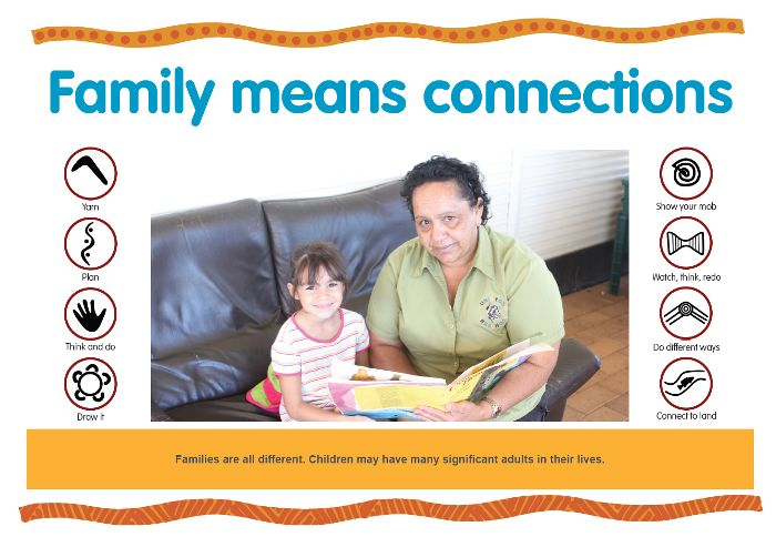 Families are all different. Children may have many significant adults in their lives. https://www.kidsmatter.edu.au/sites/default/files/public/KM%20Poster_C3_Family%20means%20connections_HQ.pdf