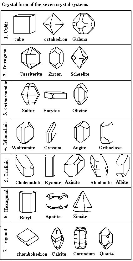 Common crystal / mineral crystal forms - Minerals are the natural material that every inorganic material on planet Earth is composed of. Individual minerals must have the same chemical composition. The structure that results from such arrangement is called a crystal and is the external expression of the orderly arrangement of atoms and molecules.